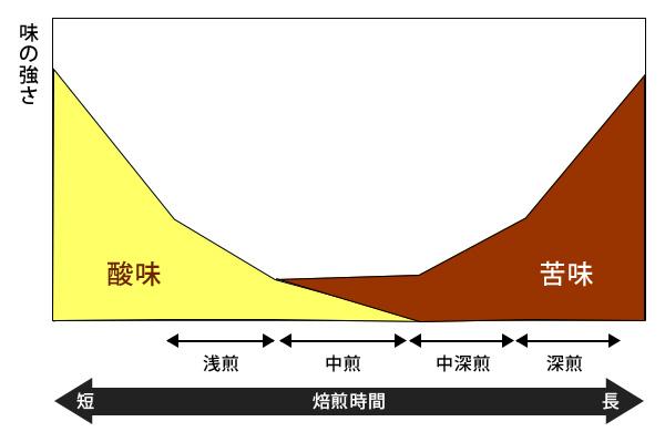 焙煎とコーヒーの味の関係(イメージ図)